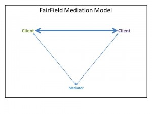 Mediation Compared II